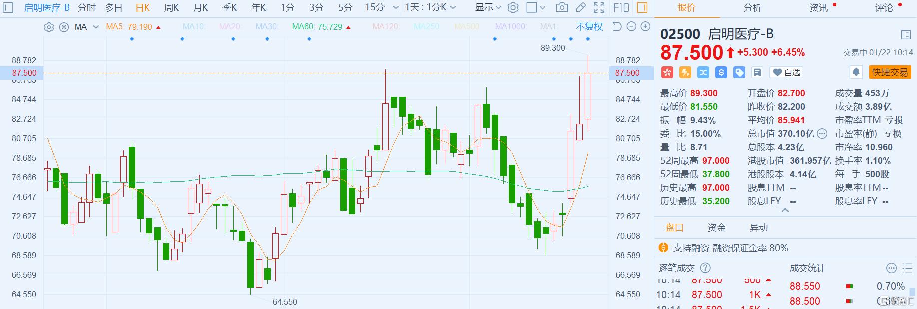 港股异动丨启明医疗-B(2500.HK)涨6.45% 低折价配股净筹14.27亿港元