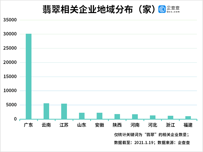 """""""翡翠第一股""""退市背后:我国共6.13万家翡翠相关企业,49.1%在广东"""