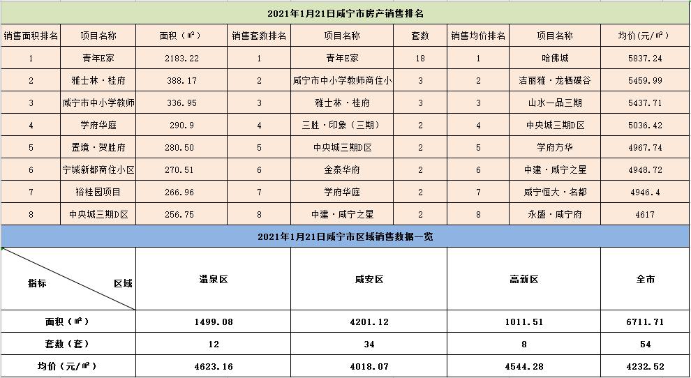1月21日咸宁市商品房住宅成交54套,成交均价4232.52元/㎡