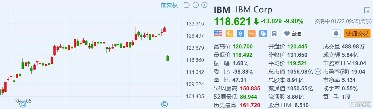 IBM(IBM.US)大跌近10% Q4净利润同比下降63.1%