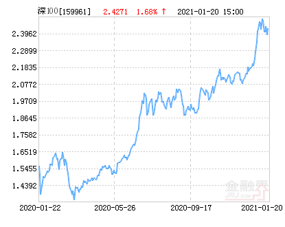 方正富邦深证100ETF净值上涨2.28% 请保持关注