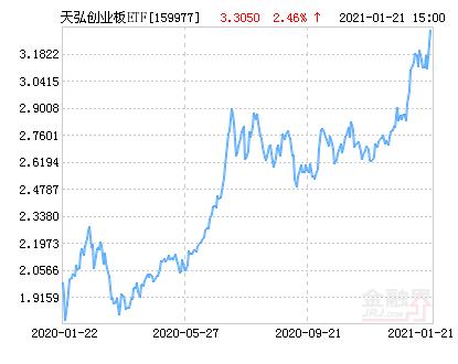 天弘创业板ETF净值上涨2.46% 请保持关注