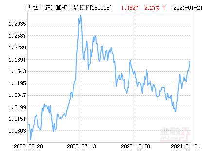 天弘中证计算机主题ETF净值上涨2.27% 请保持关注
