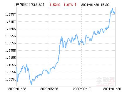 建信MSCI中国A股国际通ETF净值上涨1.68% 请保持关注