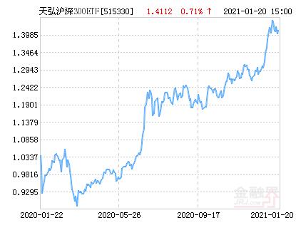 天弘沪深300ETF净值上涨1.62% 请保持关注