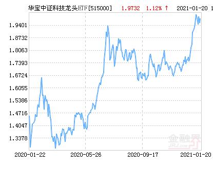 华宝中证科技龙头ETF净值上涨2.05% 请保持关注