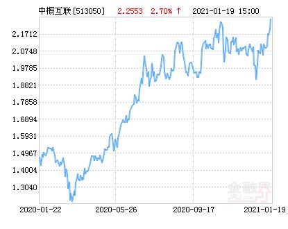 易方达中证海外中国互联网50ETF净值上涨4.67% 请保持关注