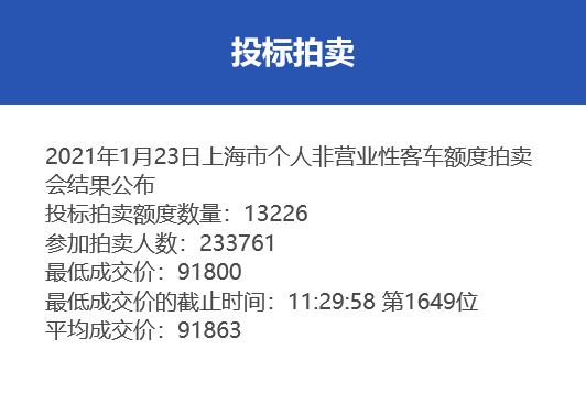 上海2021年首次沪牌拍卖中标率5.7%,最低成交价91800元