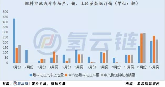 一文详解2020燃料电池汽车市场:广东第一,重塑系为最大赢家