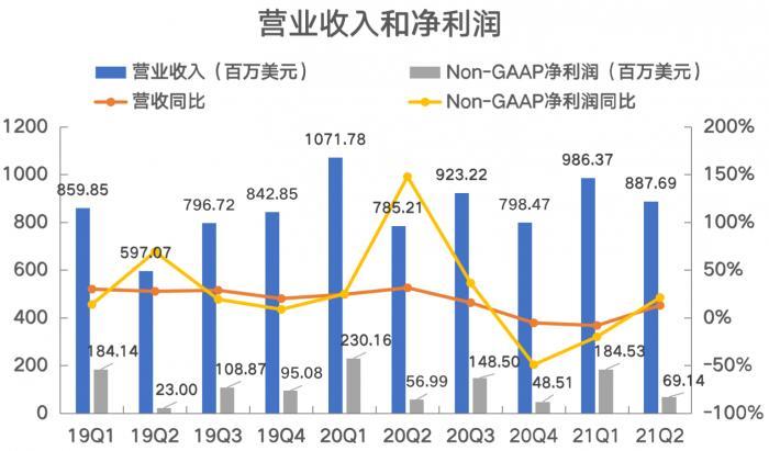 拆财报丨新东方二季度业绩恢复:毛利率降低,获客成本上升