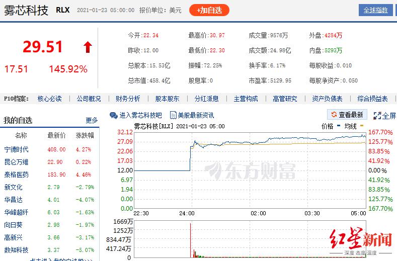 电子烟巨头悦刻上市首日暴涨145%,创始人身家超刘强东、王健林