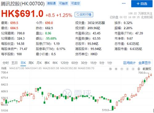 腾讯拟银团贷款388亿,发力并购投资!南下资金爆买,市值猛增超8300亿