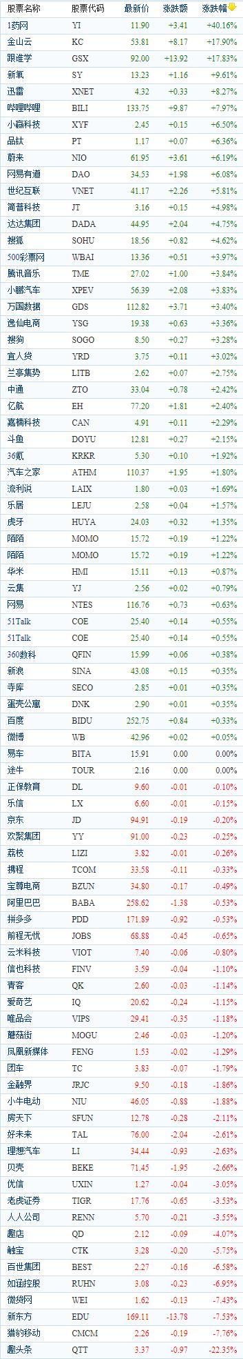 中国概念股周五收盘涨跌互现 1药网飙涨逾40%阿里拼多多齐走低