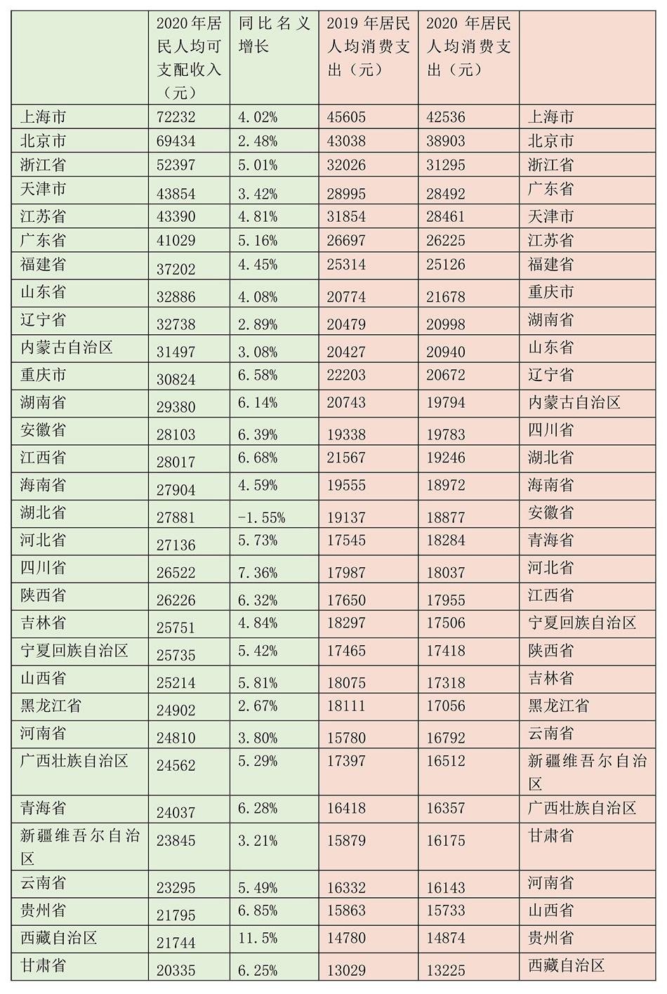 人均收入数据_全国人均收入数据图