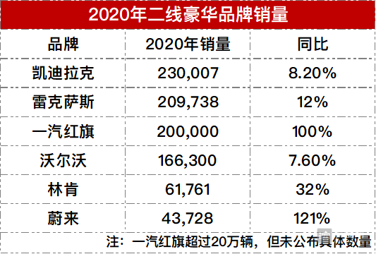 2020年6家豪华品牌最新排名,多品牌销量创新高
