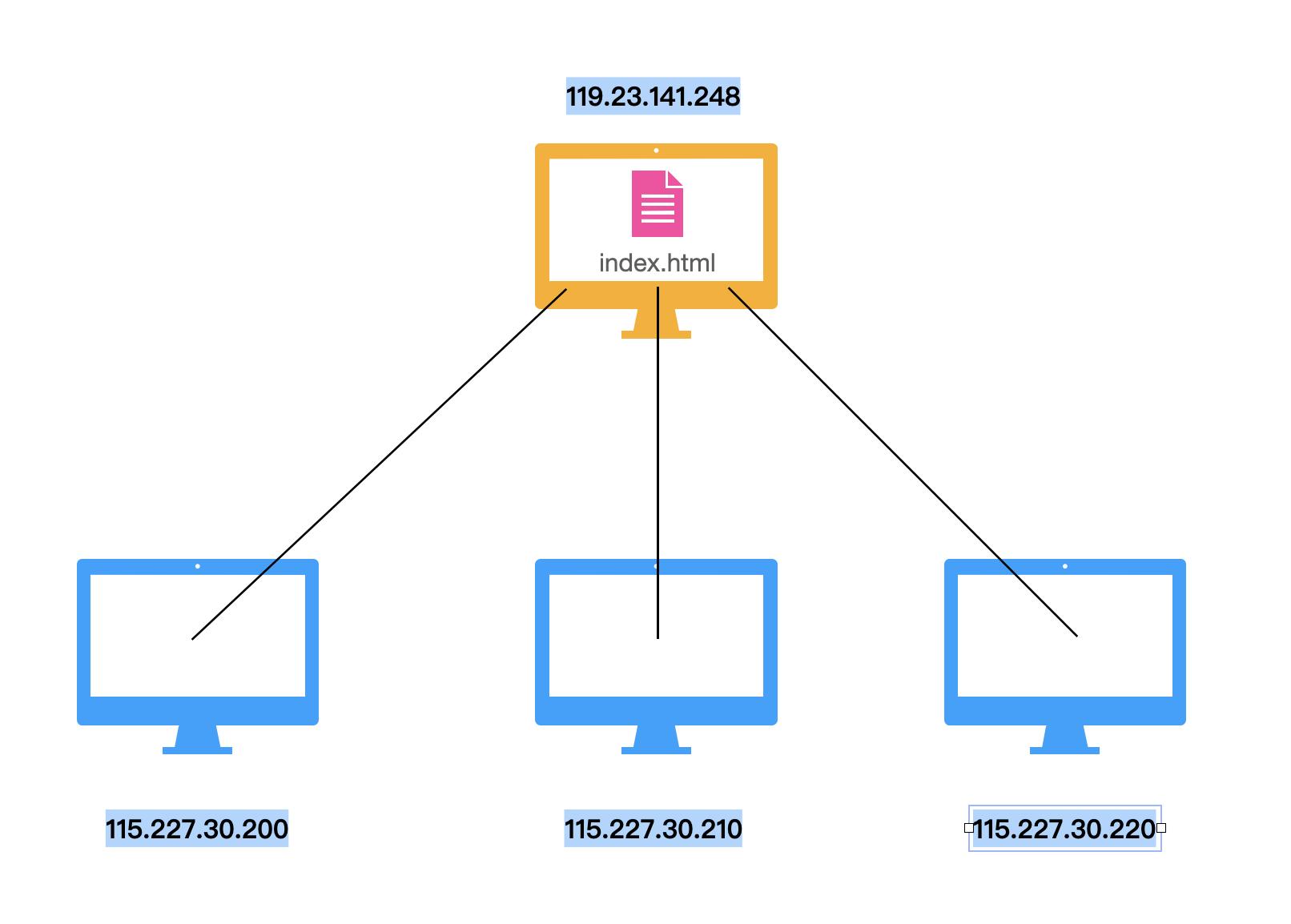 命名数据网络,一个未来网络的可能性