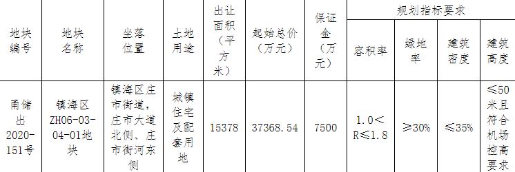 龙光4.86亿元竞得宁波镇海区1宗住宅用地 溢价率29.97%