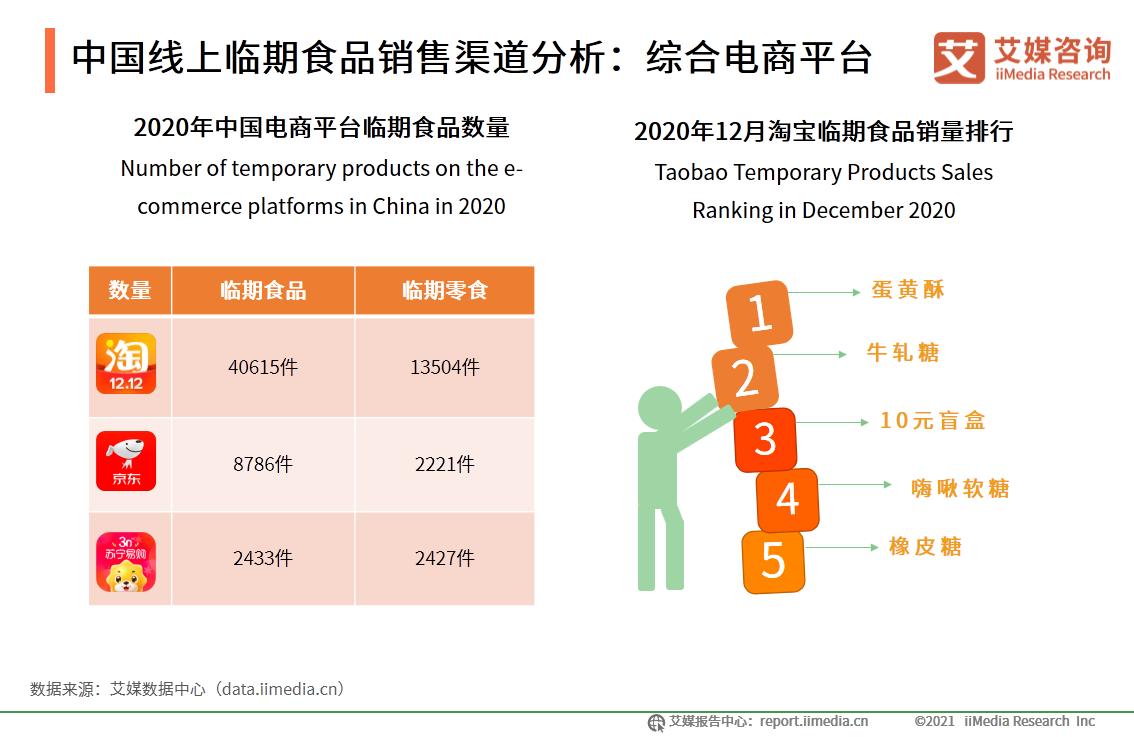 2020年中国临期食品行业线上、线下平台分析