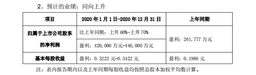 "TCL风光背后:李东生""豪赌""十年,三星、LG不得不防"