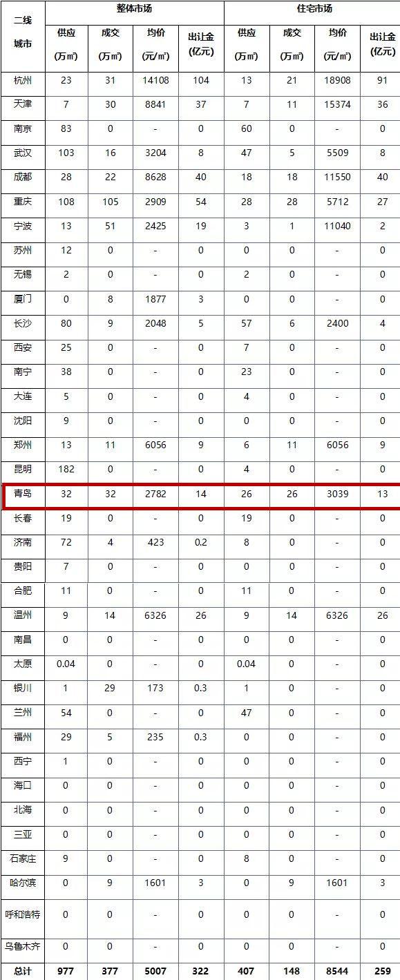 上周40城土地市场整体供求环比走高!杭州收金逾104亿元居首