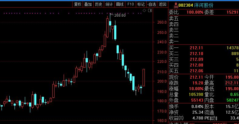 洋河股份今日涨停 三机构席位买入超2.3亿元