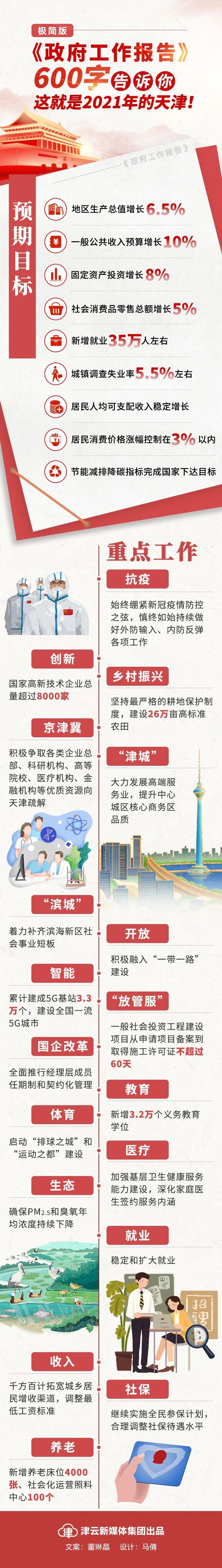 600字极简!《政府工作报告》中,这就是2021年的天津!图片