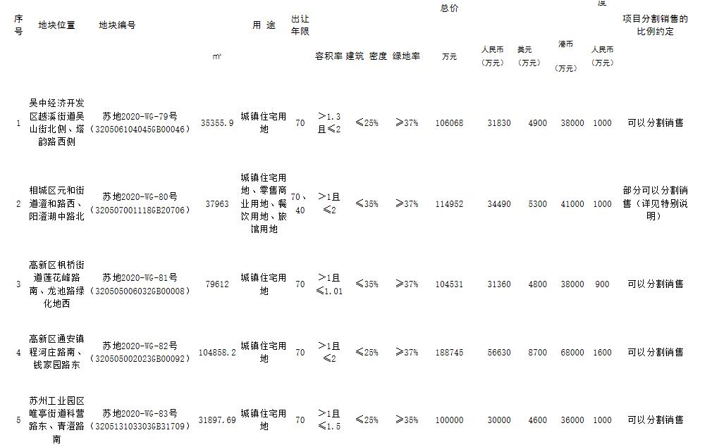 中海11.48亿元竞得苏州1宗住宅用地 溢价率14.80%