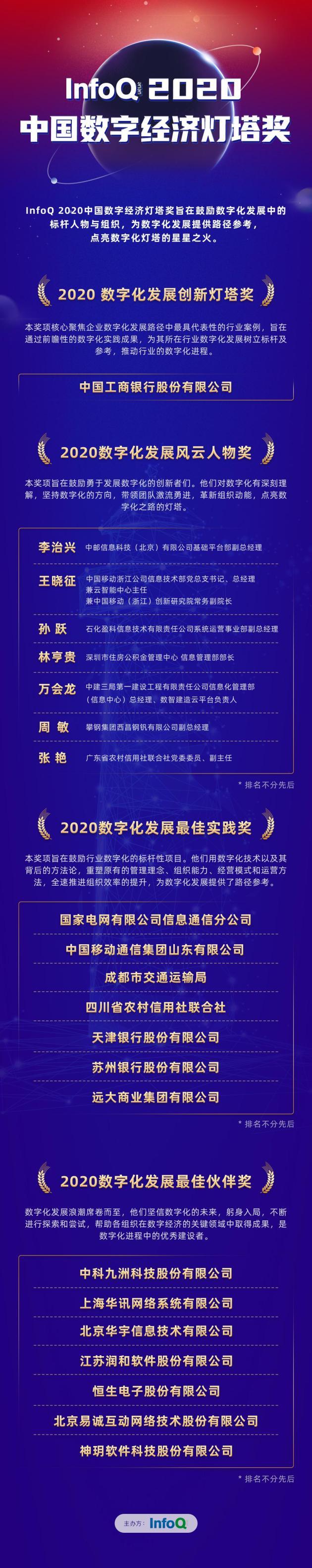 照亮未来数字化发展新方向   InfoQ 2020中国数字经济灯塔奖正式揭晓