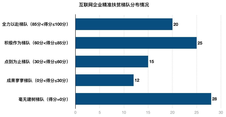 互联网企业扶贫指数发布,行业平均分不及格,近三成企业零作为