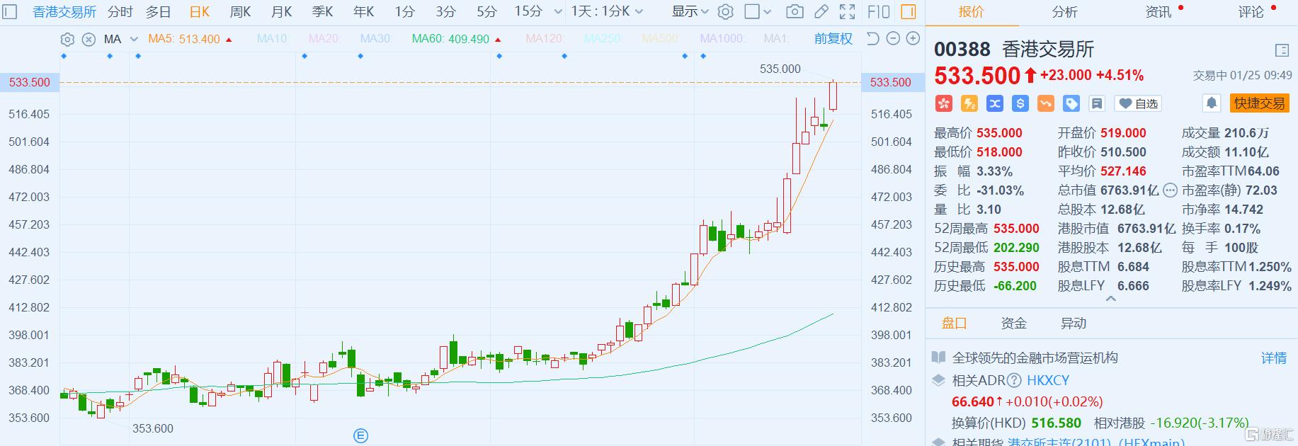 港交所(0388.HK)涨4.51%再创新高 上交所科创板A股2月1日起纳沪股通