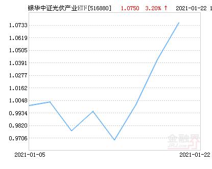 银华中证光伏产业ETF净值上涨3.20% 请保持关注