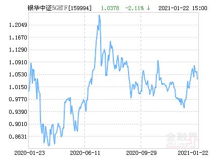 银华中证5GETF净值下跌2.11% 请保持关注