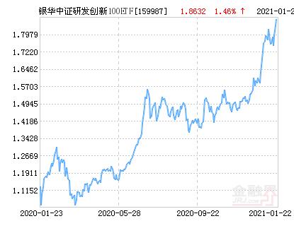 银华中证研发创新100ETF净值上涨1.46% 请保持关注