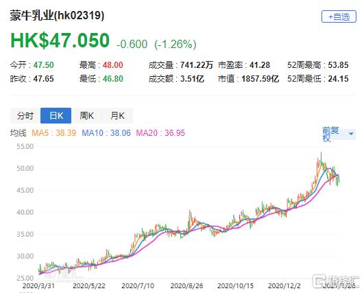 """瑞银:上调蒙牛(2319.HK)目标价至56港元 评级""""买入"""""""