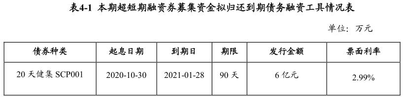 深圳天健集团:成功发行6亿元超短期融资券 票面利率2.80%