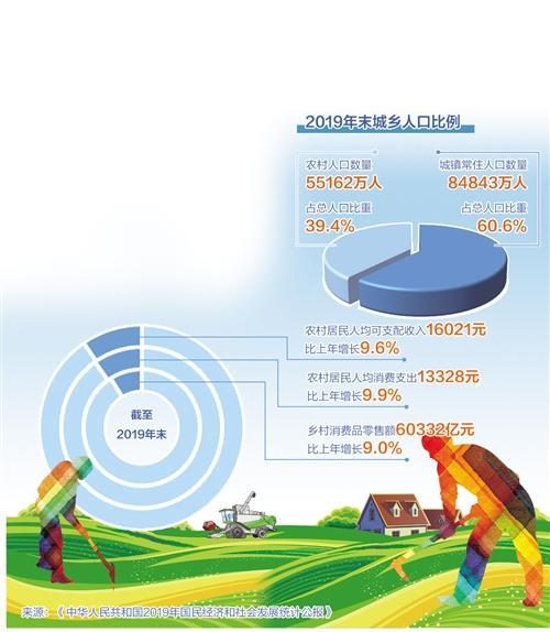 释放生产要素活力,提高农民收入——让农村市场潜力变实力
