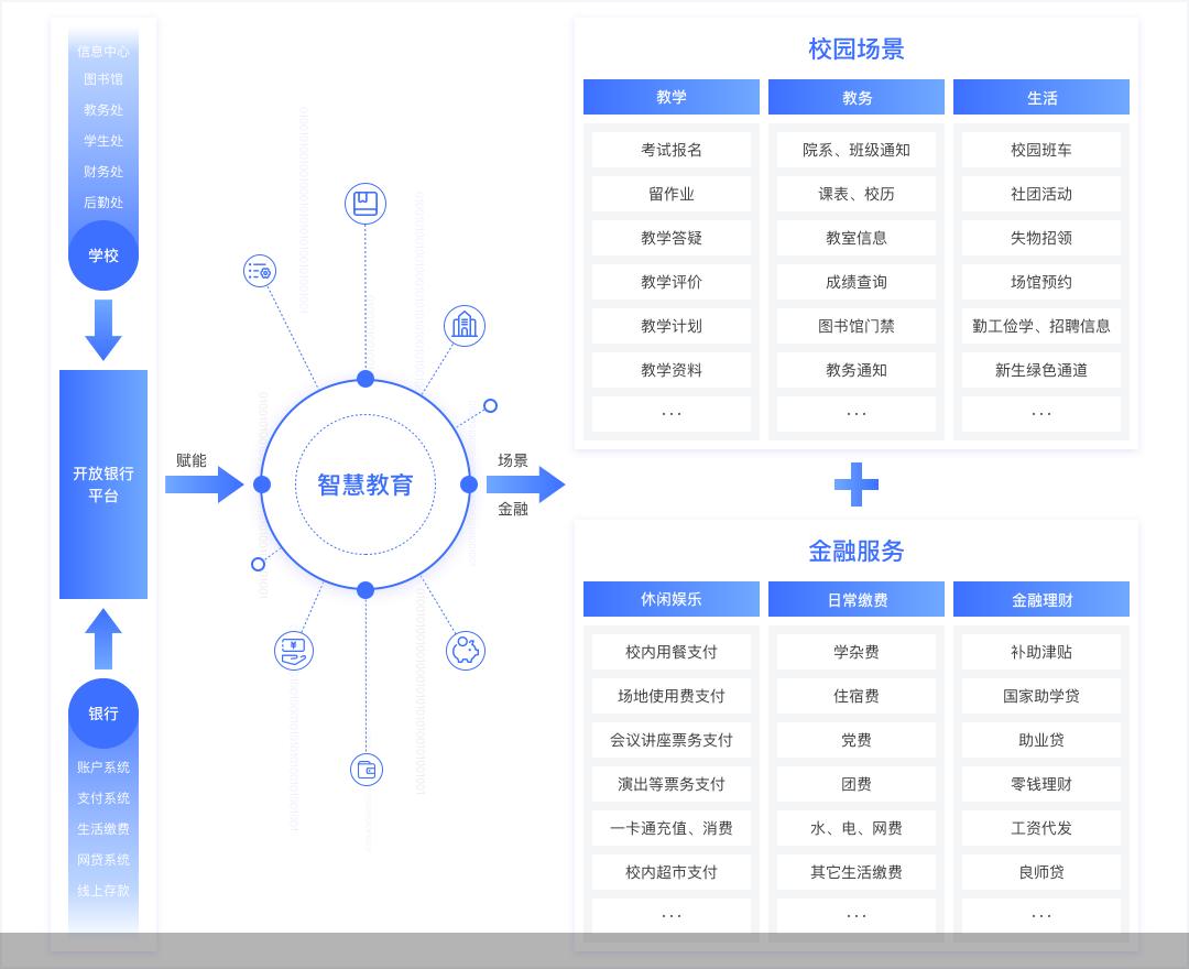 """北京银行推出""""智慧教育""""产品 吹响智慧教育冲锋号"""