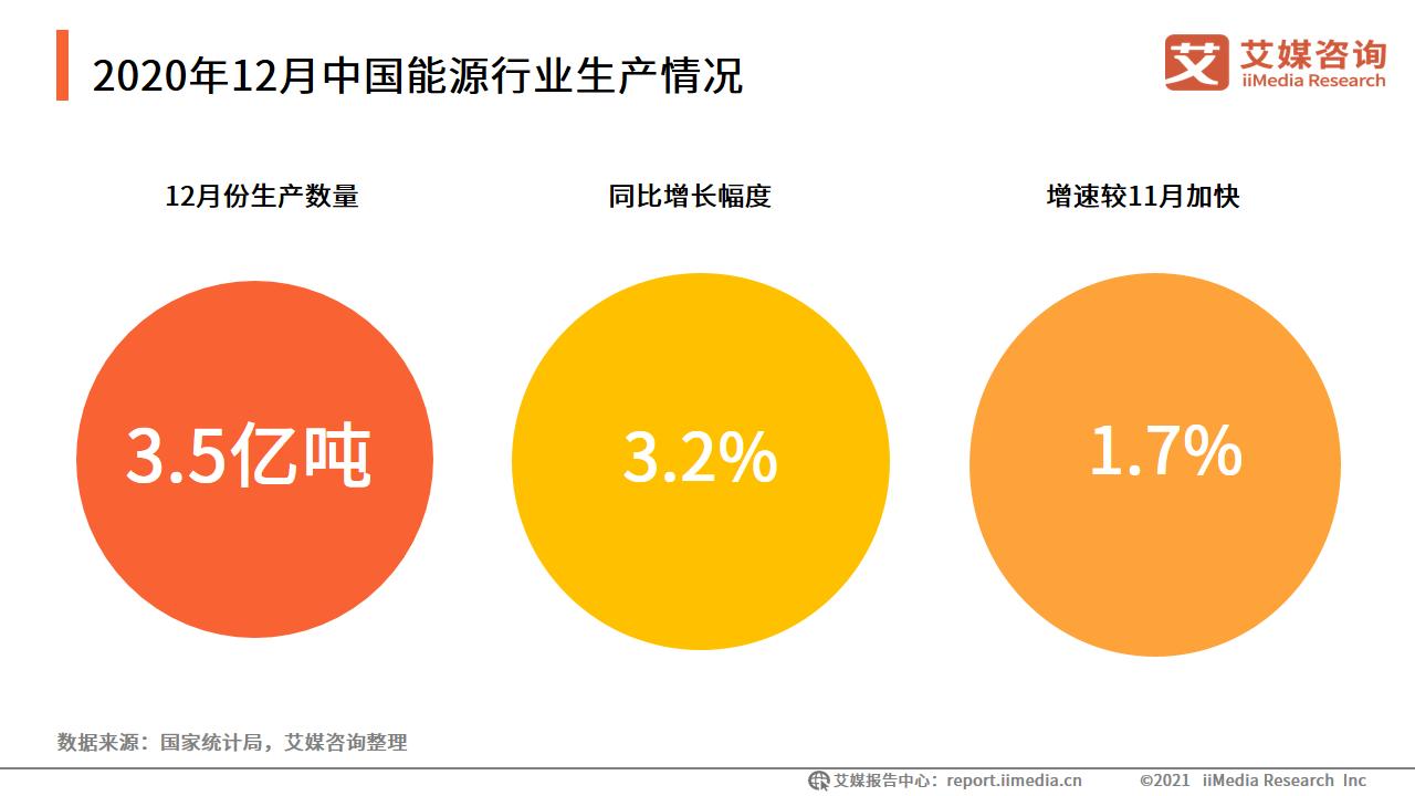 能源行业数据分析:2020年12月中国原煤生产量3.5亿吨