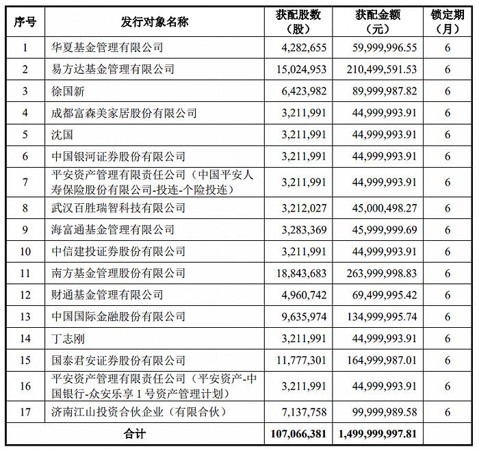 水井坊去年营收、净利、销量均下降,京东方超60亿元增资AMOLED显示面板主要产线