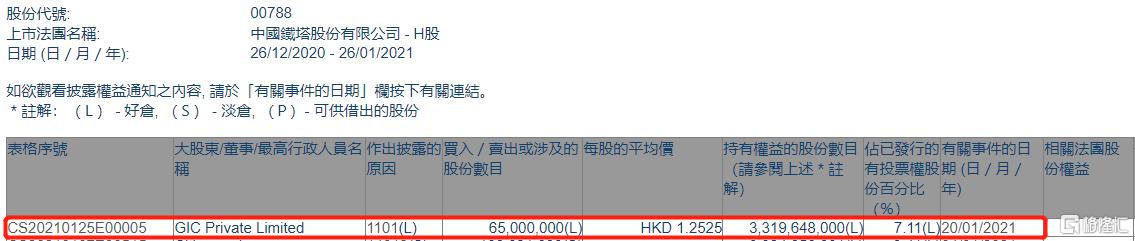 中国铁塔(00788.HK)获GIC Private Limited增持6500万股