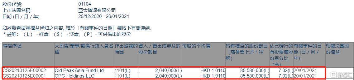 亚太资源(01104.HK)获Old Peak Asia Fund Ltd.增持204万股