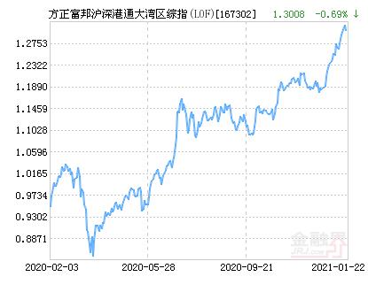 方正富邦沪深港通大湾区综指(LOF)净值上涨2.18% 请保持关注
