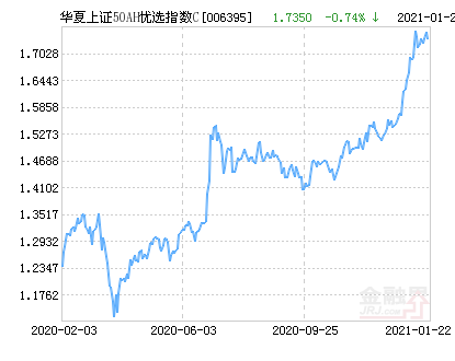 华夏上证50AH优选指数(LOF)C净值上涨1.56% 请保持关注