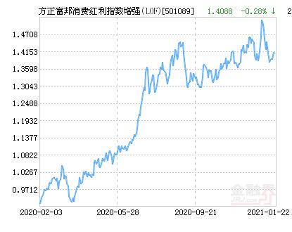 方正富邦消费红利指数增强(LOF)净值上涨1.75% 请保持关注
