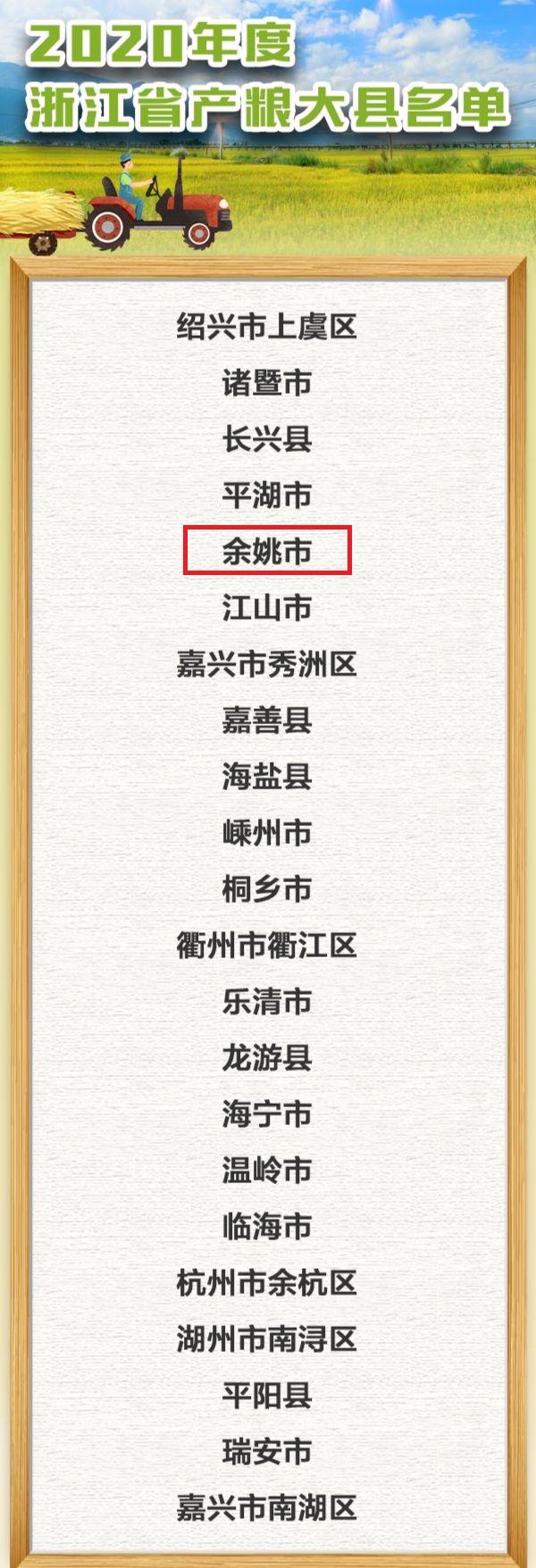 """余姚市获评2020年度省""""产粮大县""""称号!"""