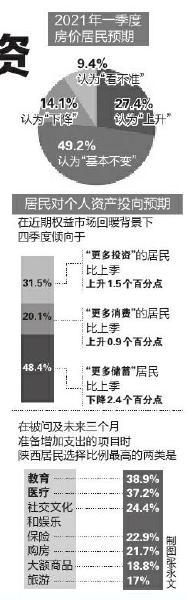 陕西城镇储户调查:近半倾向储蓄 三成居民倾向更多投资