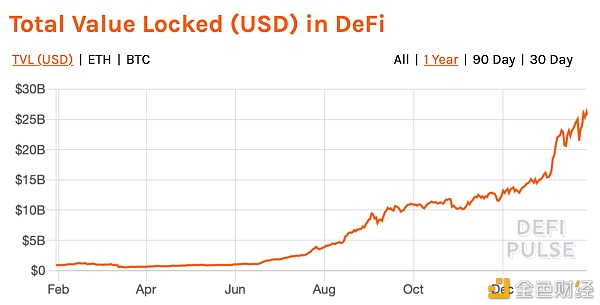 从AAVE来回顾DeFi无抵押贷款的效益 金色财经