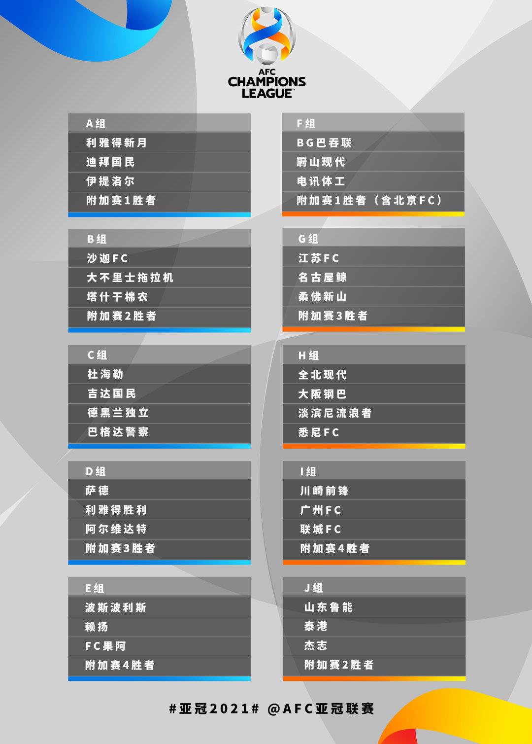 2021亚冠抽签结果出炉,扩军后小组竞争更激烈