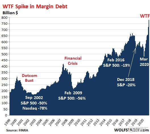 疯狂加杠杆!美股融资借款金额大增,剧烈回调将至?