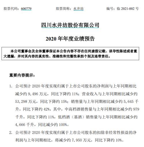 白酒股突发4大利空:上海多家商超下架茅台,水井坊净利润下降,被股民移出白酒群聊!